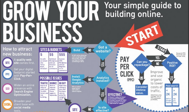 Building an online business infographic online for Best way to sell your art online
