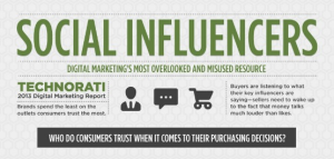 Social Media Influencers Research Infographic